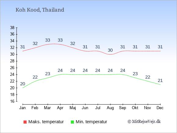 Gennemsnitlige temperaturer på Koh Kood -nat og dag: Januar 20;31. Februar 22;32. Marts 23;33. April 24;33. Maj 24;32. Juni 24;31. Juli 24;31. August 24;30. September 24;31. Oktober 23;31. November 22;31. December 21;31.