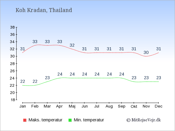 Gennemsnitlige temperaturer på Koh Kradan -nat og dag: Januar 22,31. Februar 22,33. Marts 23,33. April 24,33. Maj 24,32. Juni 24,31. Juli 24,31. August 24,31. September 24,31. Oktober 23,31. November 23,30. December 23,31.