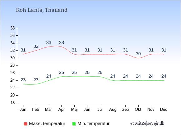 Gennemsnitlige temperaturer på Koh Lanta -nat og dag: Januar 23;31. Februar 23;32. Marts 24;33. April 25;33. Maj 25;31. Juni 25;31. Juli 25;31. August 24;31. September 24;31. Oktober 24;30. November 24;31. December 24;31.