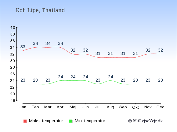 Gennemsnitlige temperaturer på Koh Lipe -nat og dag: Januar 23,33. Februar 23,34. Marts 23,34. April 24,34. Maj 24,32. Juni 24,32. Juli 23,31. August 24,31. September 23,31. Oktober 23,31. November 23,32. December 23,32.