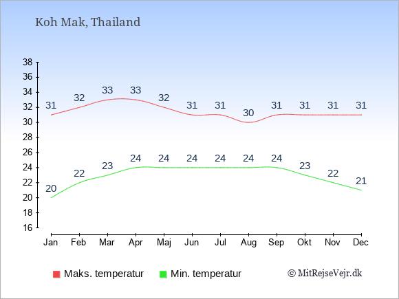 Gennemsnitlige temperaturer på Koh Mak -nat og dag: Januar 20;31. Februar 22;32. Marts 23;33. April 24;33. Maj 24;32. Juni 24;31. Juli 24;31. August 24;30. September 24;31. Oktober 23;31. November 22;31. December 21;31.