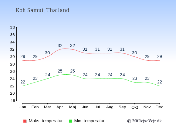 Gennemsnitlige temperaturer på Koh Samui -nat og dag: Januar 22;29. Februar 23;29. Marts 24;30. April 25;32. Maj 25;32. Juni 24;31. Juli 24;31. August 24;31. September 24;31. Oktober 23;30. November 23;29. December 22;29.