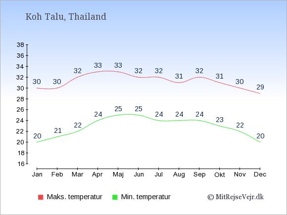 Gennemsnitlige temperaturer på Koh Talu -nat og dag: Januar 20,30. Februar 21,30. Marts 22,32. April 24,33. Maj 25,33. Juni 25,32. Juli 24,32. August 24,31. September 24,32. Oktober 23,31. November 22,30. December 20,29.