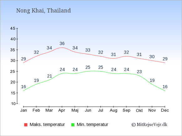 Gennemsnitlige temperaturer i Nong Khai -nat og dag: Januar:16,29. Februar:19,32. Marts:21,34. April:24,36. Maj:24,34. Juni:25,33. Juli:25,32. August:24,31. September:24,32. Oktober:23,31. November:19,30. December:16,29.