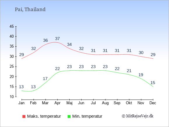 Gennemsnitlige temperaturer i Pai -nat og dag: Januar 13,29. Februar 13,32. Marts 17,36. April 22,37. Maj 23,34. Juni 23,32. Juli 23,31. August 23,31. September 22,31. Oktober 21,31. November 19,30. December 15,29.