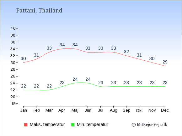 Gennemsnitlige temperaturer i Pattani -nat og dag: Januar:22,30. Februar:22,31. Marts:22,33. April:23,34. Maj:24,34. Juni:24,33. Juli:23,33. August:23,33. September:23,32. Oktober:23,31. November:23,30. December:23,29.