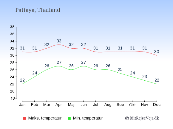 Gennemsnitlige temperaturer i Pattaya -nat og dag: Januar:22,31. Februar:24,31. Marts:26,32. April:27,33. Maj:26,32. Juni:27,32. Juli:26,31. August:26,31. September:25,31. Oktober:24,31. November:23,31. December:22,30.