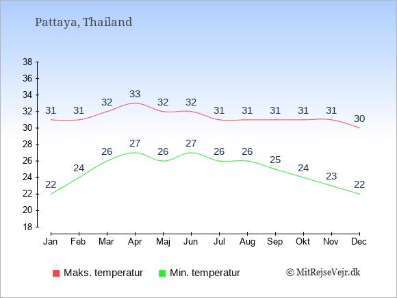 Gennemsnitlige temperaturer i Pattaya -nat og dag: Januar 22,31. Februar 24,31. Marts 26,32. April 27,33. Maj 26,32. Juni 27,32. Juli 26,31. August 26,31. September 25,31. Oktober 24,31. November 23,31. December 22,30.