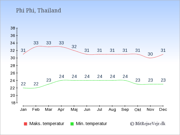 Gennemsnitlige temperaturer på Phi Phi -nat og dag: Januar:22,31. Februar:22,33. Marts:23,33. April:24,33. Maj:24,32. Juni:24,31. Juli:24,31. August:24,31. September:24,31. Oktober:23,31. November:23,30. December:23,31.