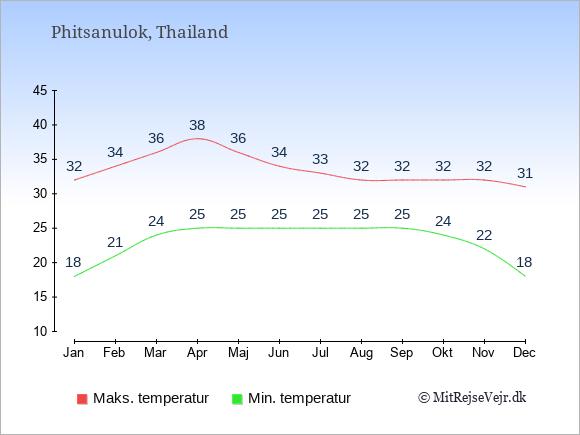 Gennemsnitlige temperaturer i Phitsanulok -nat og dag: Januar:18,32. Februar:21,34. Marts:24,36. April:25,38. Maj:25,36. Juni:25,34. Juli:25,33. August:25,32. September:25,32. Oktober:24,32. November:22,32. December:18,31.