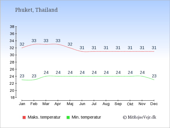 Gennemsnitlige temperaturer på Phuket -nat og dag: Januar 23,32. Februar 23,33. Marts 24,33. April 24,33. Maj 24,32. Juni 24,31. Juli 24,31. August 24,31. September 24,31. Oktober 24,31. November 24,31. December 23,31.