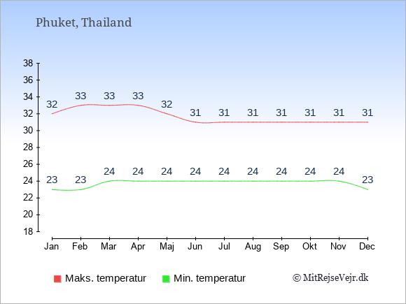 Gennemsnitlige temperaturer på Phuket -nat og dag: Januar 23;32. Februar 23;33. Marts 24;33. April 24;33. Maj 24;32. Juni 24;31. Juli 24;31. August 24;31. September 24;31. Oktober 24;31. November 24;31. December 23;31.