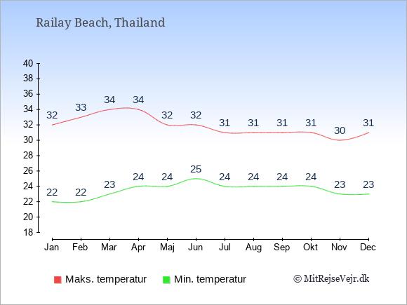 Gennemsnitlige temperaturer i Railay Beach -nat og dag: Januar:22,32. Februar:22,33. Marts:23,34. April:24,34. Maj:24,32. Juni:25,32. Juli:24,31. August:24,31. September:24,31. Oktober:24,31. November:23,30. December:23,31.