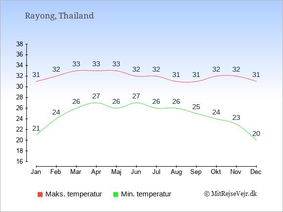 Gennemsnitlige temperaturer i Rayong -nat og dag: Januar:21,31. Februar:24,32. Marts:26,33. April:27,33. Maj:26,33. Juni:27,32. Juli:26,32. August:26,31. September:25,31. Oktober:24,32. November:23,32. December:20,31.