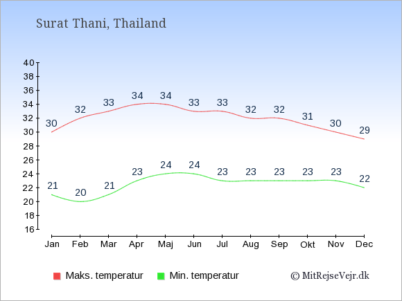 Gennemsnitlige temperaturer i Surat Thani -nat og dag: Januar:21,30. Februar:20,32. Marts:21,33. April:23,34. Maj:24,34. Juni:24,33. Juli:23,33. August:23,32. September:23,32. Oktober:23,31. November:23,30. December:22,29.