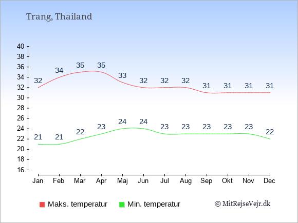 Gennemsnitlige temperaturer i Trang -nat og dag: Januar:21,32. Februar:21,34. Marts:22,35. April:23,35. Maj:24,33. Juni:24,32. Juli:23,32. August:23,32. September:23,31. Oktober:23,31. November:23,31. December:22,31.