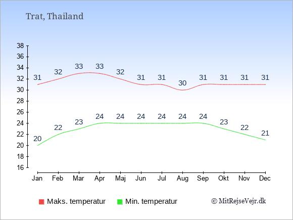 Gennemsnitlige temperaturer i Trat -nat og dag: Januar 20;31. Februar 22;32. Marts 23;33. April 24;33. Maj 24;32. Juni 24;31. Juli 24;31. August 24;30. September 24;31. Oktober 23;31. November 22;31. December 21;31.