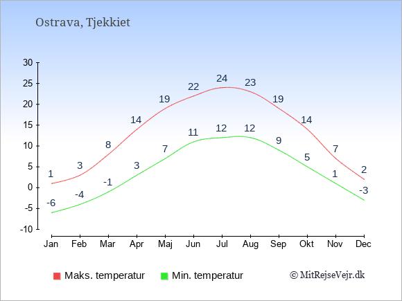 Gennemsnitlige temperaturer i Ostrava -nat og dag: Januar -6;1. Februar -4;3. Marts -1;8. April 3;14. Maj 7;19. Juni 11;22. Juli 12;24. August 12;23. September 9;19. Oktober 5;14. November 1;7. December -3;2.