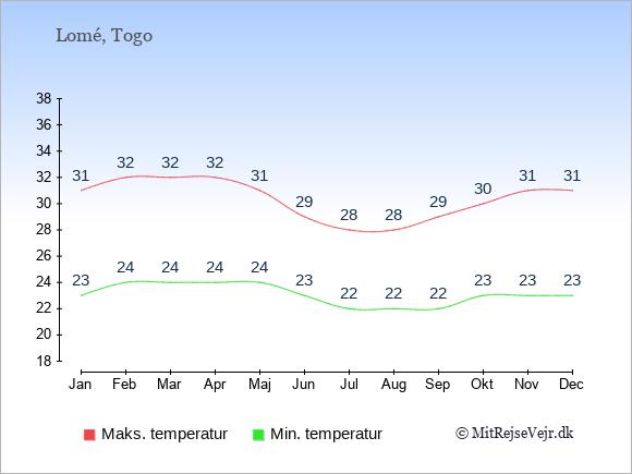 Temperaturer i Togo -dag og nat.