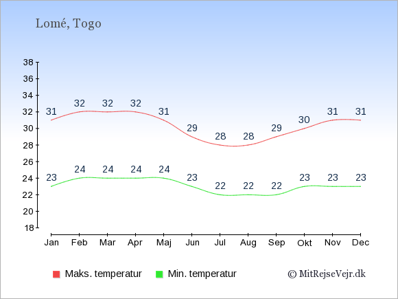 Gennemsnitlige temperaturer i Togo -nat og dag: Januar 23,31. Februar 24,32. Marts 24,32. April 24,32. Maj 24,31. Juni 23,29. Juli 22,28. August 22,28. September 22,29. Oktober 23,30. November 23,31. December 23,31.