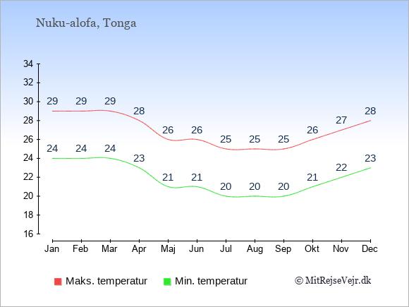 Gennemsnitlige temperaturer på Tonga -nat og dag: Januar 24;29. Februar 24;29. Marts 24;29. April 23;28. Maj 21;26. Juni 21;26. Juli 20;25. August 20;25. September 20;25. Oktober 21;26. November 22;27. December 23;28.