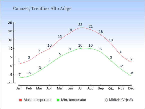 Gennemsnitlige temperaturer i Canazei -nat og dag: Januar:-7,1. Februar:-6,3. Marts:-3,7. April:1,10. Maj:5,15. Juni:8,19. Juli:10,22. August:10,21. September:8,18. Oktober:3,13. November:-2,6. December:-6,2.