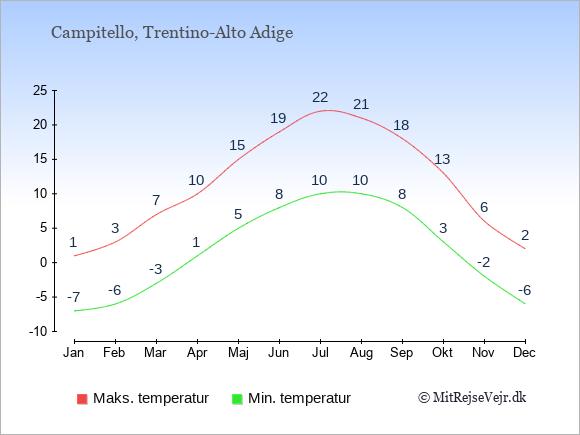 Gennemsnitlige temperaturer i Campitello -nat og dag: Januar -7;1. Februar -6;3. Marts -3;7. April 1;10. Maj 5;15. Juni 8;19. Juli 10;22. August 10;21. September 8;18. Oktober 3;13. November -2;6. December -6;2.