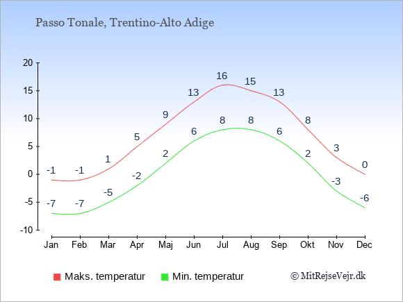 Gennemsnitlige temperaturer i Passo Tonale -nat og dag: Januar -7;-1. Februar -7;-1. Marts -5;1. April -2;5. Maj 2;9. Juni 6;13. Juli 8;16. August 8;15. September 6;13. Oktober 2;8. November -3;3. December -6;0.
