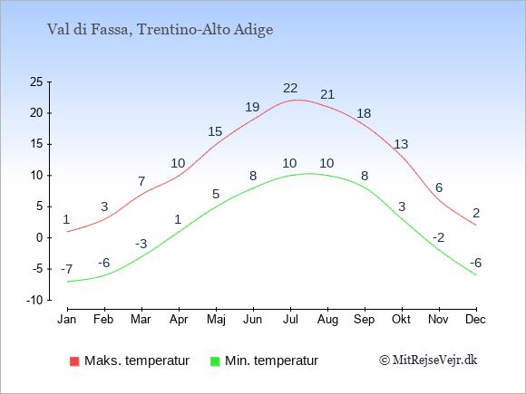 Gennemsnitlige temperaturer i Val di Fassa -nat og dag: Januar -7;1. Februar -6;3. Marts -3;7. April 1;10. Maj 5;15. Juni 8;19. Juli 10;22. August 10;21. September 8;18. Oktober 3;13. November -2;6. December -6;2.