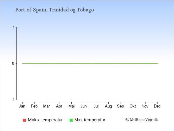 Temperaturer i Trinidad og Tobago -dag og nat.
