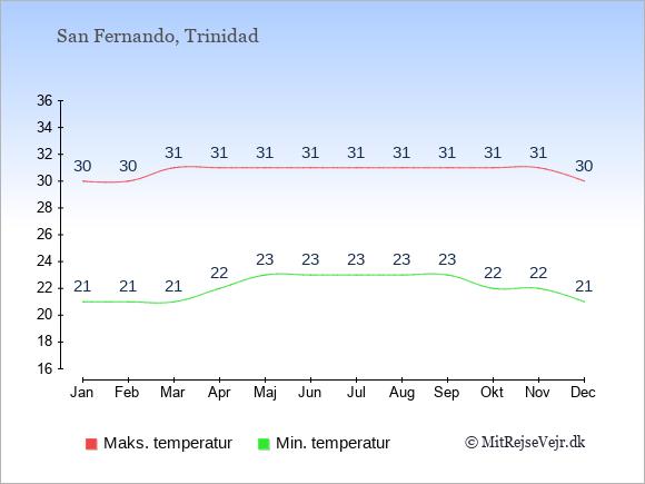 Gennemsnitlige temperaturer i San Fernando -nat og dag: Januar 21;30. Februar 21;30. Marts 21;31. April 22;31. Maj 23;31. Juni 23;31. Juli 23;31. August 23;31. September 23;31. Oktober 22;31. November 22;31. December 21;30.