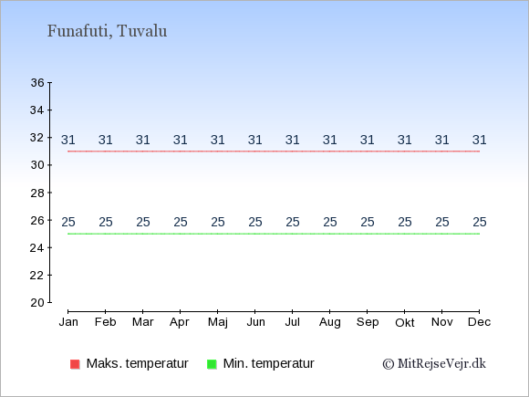 Gennemsnitlige temperaturer på Tuvalu -nat og dag: Januar 25;31. Februar 25;31. Marts 25;31. April 25;31. Maj 25;31. Juni 25;31. Juli 25;31. August 25;31. September 25;31. Oktober 25;31. November 25;31. December 25;31.