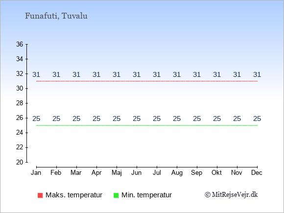 Gennemsnitlige temperaturer på Tuvalu -nat og dag: Januar 25;31. Februar 25;31. Marts 25;31. April 25;31. Maj 25;31. Juni 25;31. Juli 25;31. August 25;31. September 25;31. Oktober 25;31. November 25;31. December 25;31.
