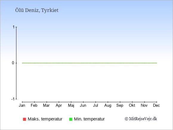Gennemsnitlige temperaturer i Ölü Deniz -nat og dag: Januar:4,13. Februar:4,14. Marts:6,17. April:8,21. Maj:12,25. Juni:16,30. Juli:19,33. August:18,33. September:15,30. Oktober:12,25. November:8,19. December:5,15.