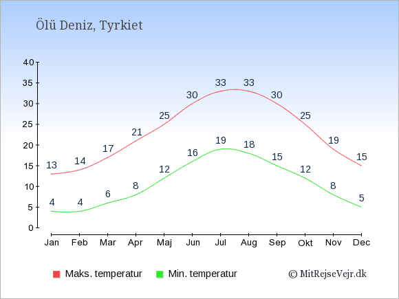 Gennemsnitlige temperaturer i Ölü Deniz -nat og dag: Januar 4,13. Februar 4,14. Marts 6,17. April 8,21. Maj 12,25. Juni 16,30. Juli 19,33. August 18,33. September 15,30. Oktober 12,25. November 8,19. December 5,15.