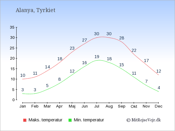 Gennemsnitlige temperaturer i Alanya -nat og dag: Januar 3,10. Februar 3,11. Marts 5,14. April 8,18. Maj 12,23. Juni 16,27. Juli 19,30. August 18,30. September 15,28. Oktober 11,22. November 7,17. December 4,12.
