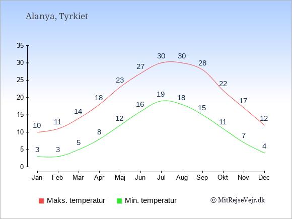 Gennemsnitlige temperaturer i Alanya -nat og dag: Januar 3;10. Februar 3;11. Marts 5;14. April 8;18. Maj 12;23. Juni 16;27. Juli 19;30. August 18;30. September 15;28. Oktober 11;22. November 7;17. December 4;12.