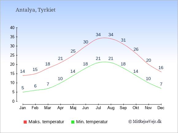 Gennemsnitlige temperaturer i Antalya -nat og dag: Januar:5,14. Februar:6,15. Marts:7,18. April:10,21. Maj:14,25. Juni:18,30. Juli:21,34. August:21,34. September:18,31. Oktober:14,26. November:10,20. December:7,16.