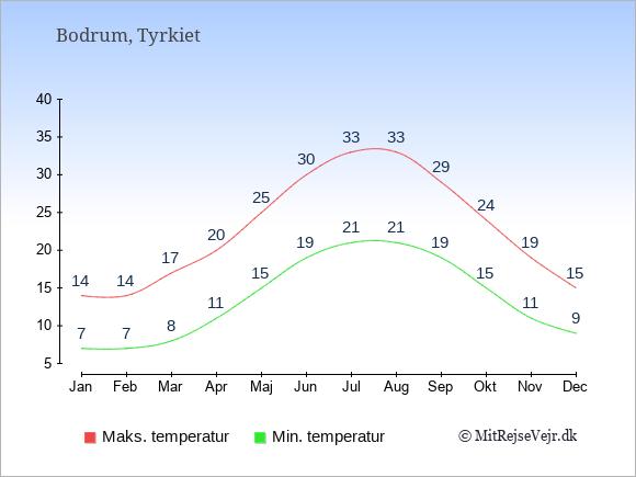 Gennemsnitlige temperaturer i Bodrum -nat og dag: Januar 7;14. Februar 7;14. Marts 8;17. April 11;20. Maj 15;25. Juni 19;30. Juli 21;33. August 21;33. September 19;29. Oktober 15;24. November 11;19. December 9;15.