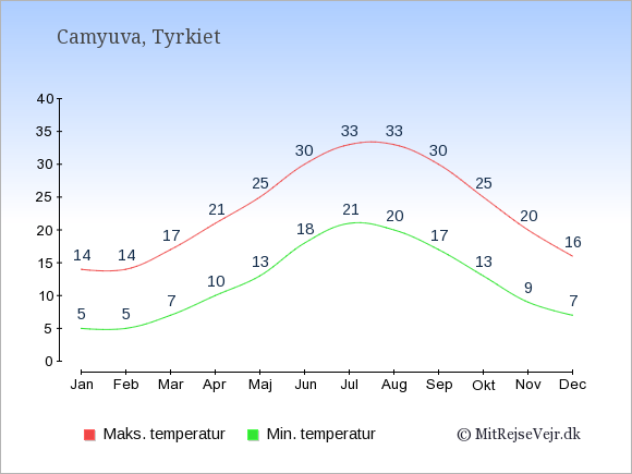 Gennemsnitlige temperaturer i Camyuva -nat og dag: Januar 5;14. Februar 5;14. Marts 7;17. April 10;21. Maj 13;25. Juni 18;30. Juli 21;33. August 20;33. September 17;30. Oktober 13;25. November 9;20. December 7;16.