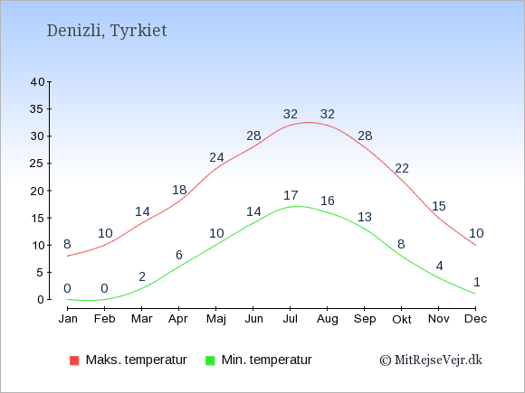 Gennemsnitlige temperaturer i Denizli -nat og dag: Januar:0,8. Februar:0,10. Marts:2,14. April:6,18. Maj:10,24. Juni:14,28. Juli:17,32. August:16,32. September:13,28. Oktober:8,22. November:4,15. December:1,10.