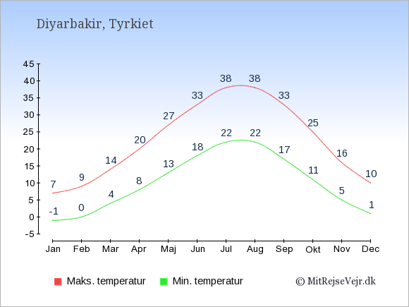 Gennemsnitlige temperaturer i Diyarbakir -nat og dag: Januar -1;7. Februar 0;9. Marts 4;14. April 8;20. Maj 13;27. Juni 18;33. Juli 22;38. August 22;38. September 17;33. Oktober 11;25. November 5;16. December 1;10.
