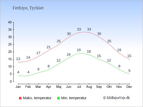 Gennemsnitlige temperaturer i Fethiye -nat og dag: Januar 4;13. Februar 4;14. Marts 6;17. April 8;21. Maj 12;25. Juni 16;30. Juli 19;33. August 18;33. September 15;30. Oktober 12;25. November 8;19. December 5;15.