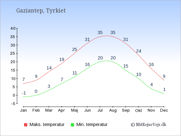 Gennemsnitlige temperaturer i Gaziantep -nat og dag: Januar -1;7. Februar 0;9. Marts 3;14. April 7;19. Maj 11;25. Juni 16;31. Juli 20;35. August 20;35. September 15;31. Oktober 10;24. November 4;16. December 1;9.