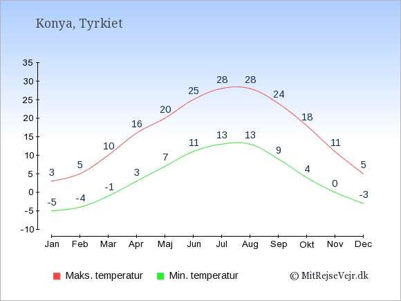 Gennemsnitlige temperaturer i Konya -nat og dag: Januar:-5,3. Februar:-4,5. Marts:-1,10. April:3,16. Maj:7,20. Juni:11,25. Juli:13,28. August:13,28. September:9,24. Oktober:4,18. November:0,11. December:-3,5.
