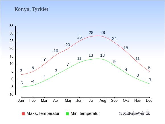 Gennemsnitlige temperaturer i Konya -nat og dag: Januar -5;3. Februar -4;5. Marts -1;10. April 3;16. Maj 7;20. Juni 11;25. Juli 13;28. August 13;28. September 9;24. Oktober 4;18. November 0;11. December -3;5.