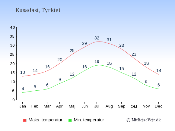 Gennemsnitlige temperaturer i Kusadasi -nat og dag: Januar 4;13. Februar 5;14. Marts 6;16. April 9;20. Maj 12;25. Juni 16;29. Juli 19;32. August 18;31. September 15;28. Oktober 12;23. November 8;18. December 6;14.