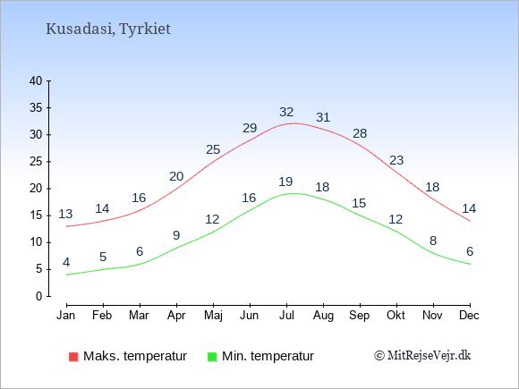 Gennemsnitlige temperaturer i Kusadasi -nat og dag: Januar 4,13. Februar 5,14. Marts 6,16. April 9,20. Maj 12,25. Juni 16,29. Juli 19,32. August 18,31. September 15,28. Oktober 12,23. November 8,18. December 6,14.