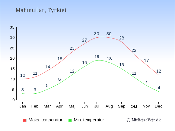 Gennemsnitlige temperaturer i Mahmutlar -nat og dag: Januar 3,10. Februar 3,11. Marts 5,14. April 8,18. Maj 12,23. Juni 16,27. Juli 19,30. August 18,30. September 15,28. Oktober 11,22. November 7,17. December 4,12.