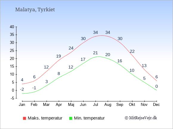 Gennemsnitlige temperaturer i Malatya -nat og dag: Januar:-2,4. Februar:-1,6. Marts:3,12. April:8,19. Maj:12,24. Juni:17,30. Juli:21,34. August:20,34. September:16,30. Oktober:10,22. November:5,13. December:0,6.